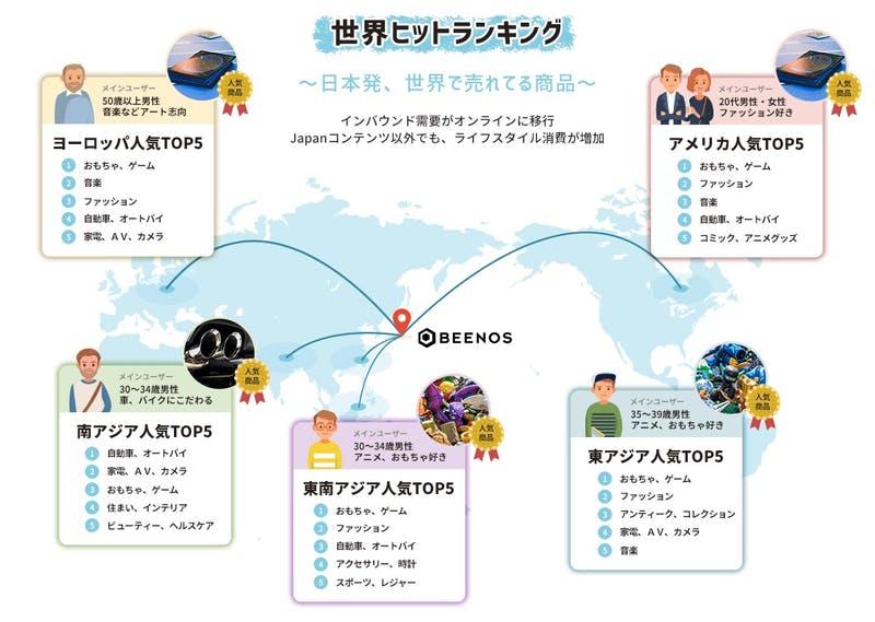▲[世界ヒットランキング]:BEENOS発表資料
