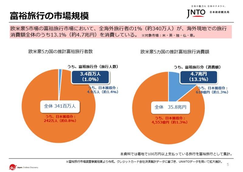 富裕層旅行者の市場規模] 日本政府観光局(JNTO)発表資料より