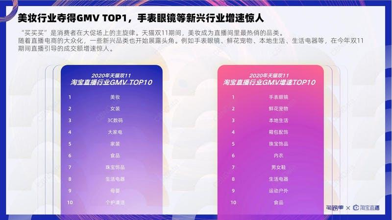 ▲[カテゴリ別売上・伸長率TOP10]:CBNData