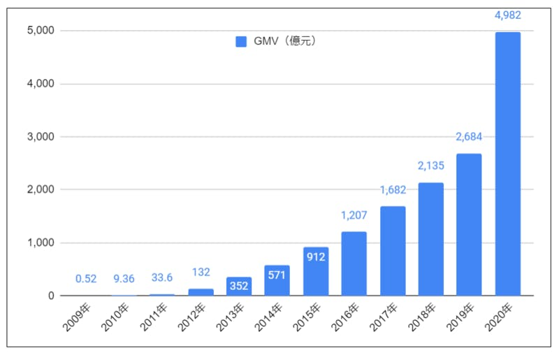 GMVの推移 訪日ラボ編集部グラフ作成