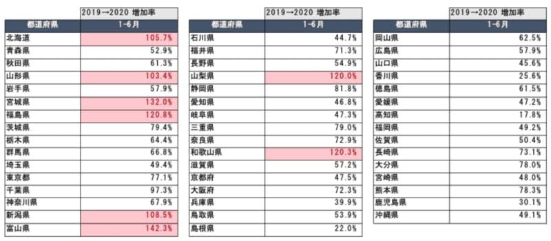 全16市場における新型コロナ流行前後の話題量増加率