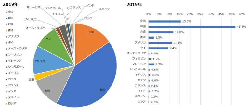 福岡県の16市場別話題量比 ソリッドインテリジェンスプレスリリース