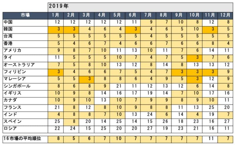 2019年の各市場における福岡県の話題量順位 ソリッドインテリジェンスプレスリリース
