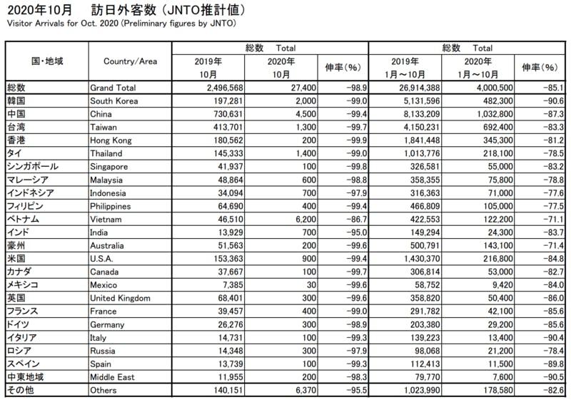 JNTO発表の2020年10月の訪日外客数
