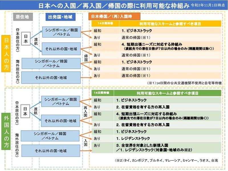 日本への入国/再入国/帰国の際に利用可能な枠組み 外務省