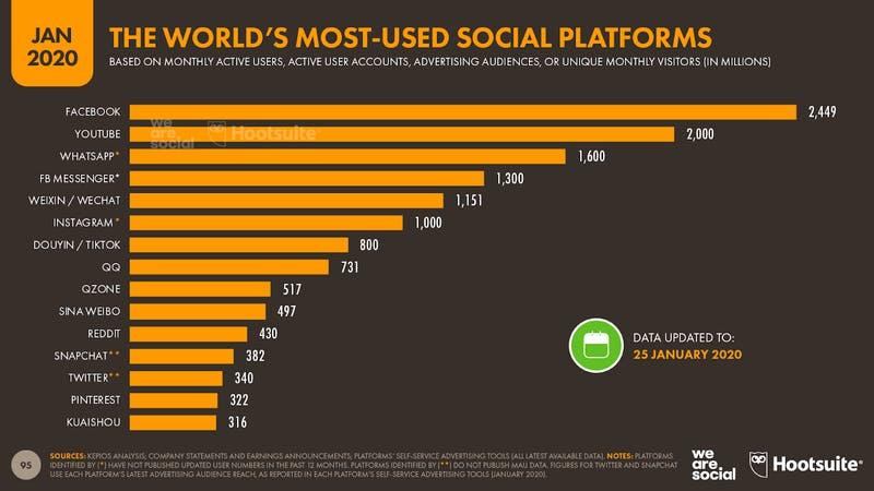 Facebookは世界で最も使用されているSNSプラットフォーム We are social 最新グローバルデジタルトレンド2020