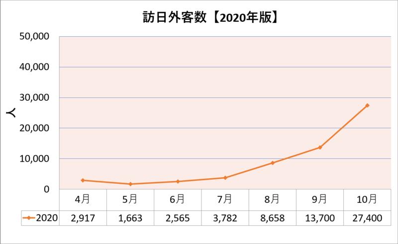 訪日外客数【2020年版】(2020年4月~10月まで)