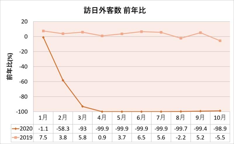 訪日外客数前年比2020年10月まで