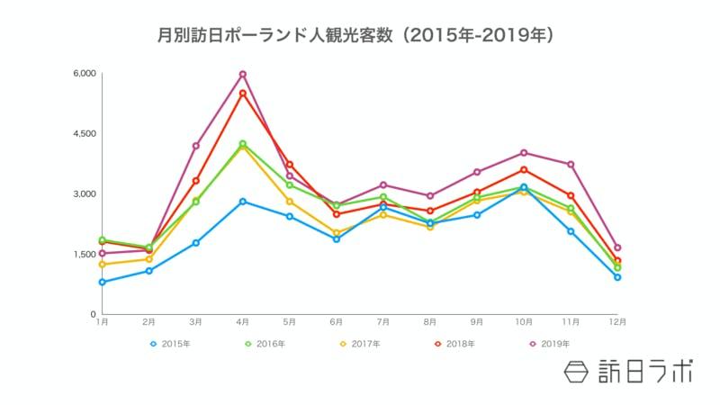 ▲[訪日ポーランド人観光客推移数推移(2015年-2019年):JNTOの資料をもとに訪日ラボ編集部が作成]