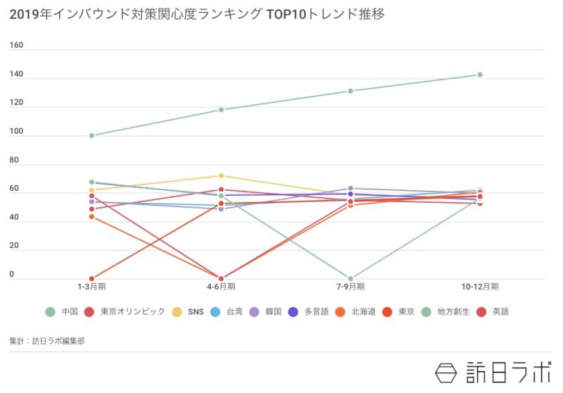 2019年インバウンド対策関心度ランキングTOP10 訪日ラボ編集部作成