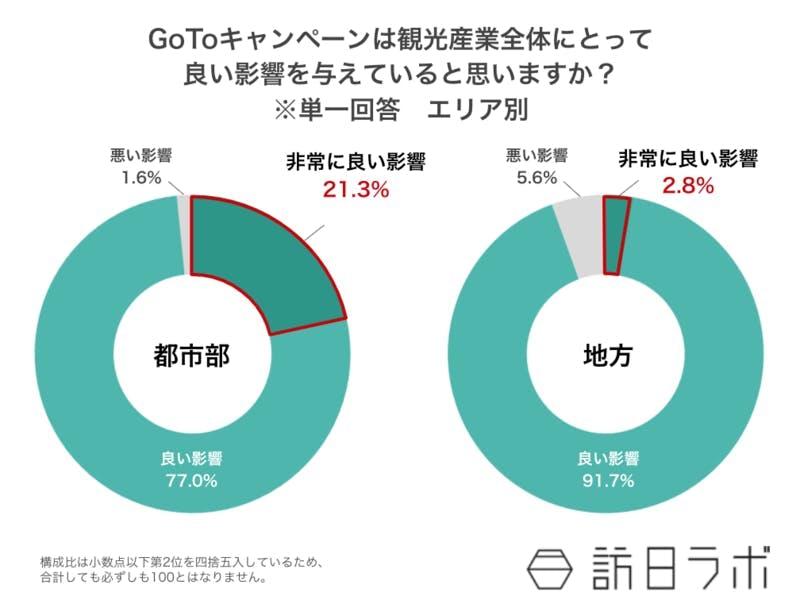 GoToキャンペーンは観光産業全体にとって 良い影響を与えていると思いますか? ※単一回答 エリア別 訪日ラボ独自調査より