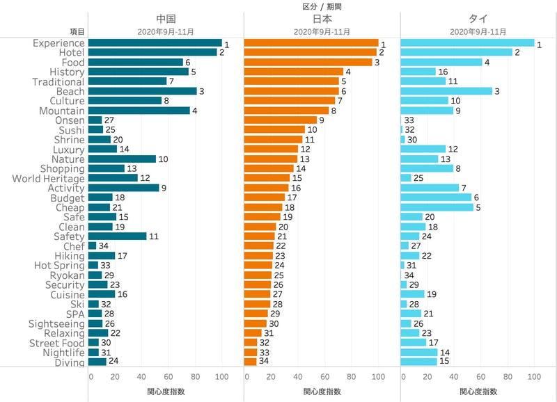 オーストラリアの消費者の日本、中国、タイに対する旅行関心項目。日本は他二国と比較して「温泉」「寿司」「神社」が際立って高い。