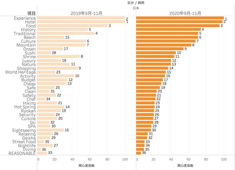 日本への旅行関心項目(2019年と2020年) 「ビーチ」への関心への伸びが目立つ