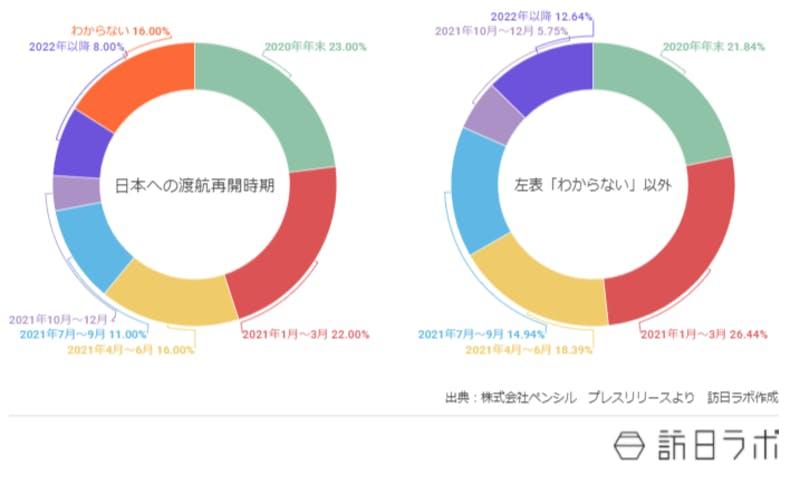 円グラフ。日本への渡航再開の時期についての回答比率。