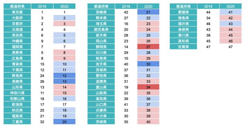 図2:都道府県別関心度ランキング、2019年、2020年比較(両期間とも6月-11月を対象)