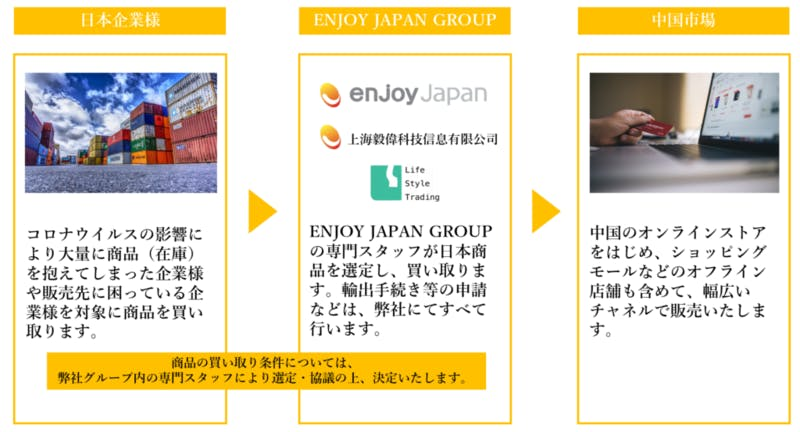 支援内容:enjoy Japan ニュースリリースより