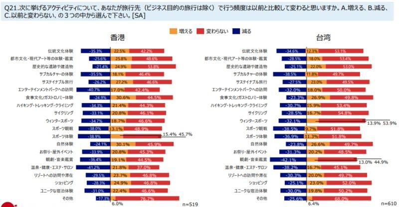 ▲香港・台湾の訪日旅行トレンド:JNTO「訪日旅行市場における新型コロナ感染症の影響と需要回復局面の旅行者ニーズと志向に関する調査」