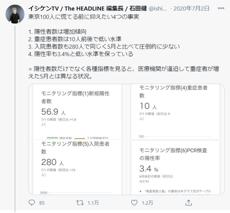 東京の新型コロナ感染症新規感染者数に関するTwitter投稿