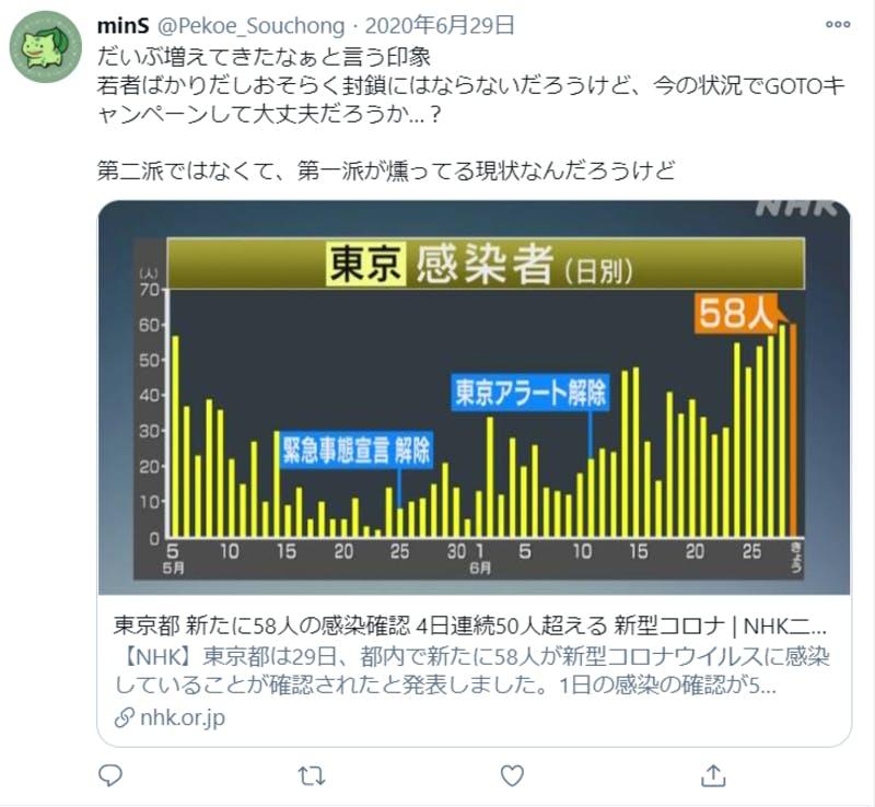 GoToキャンペーンに不安を示す人のTwitter投稿