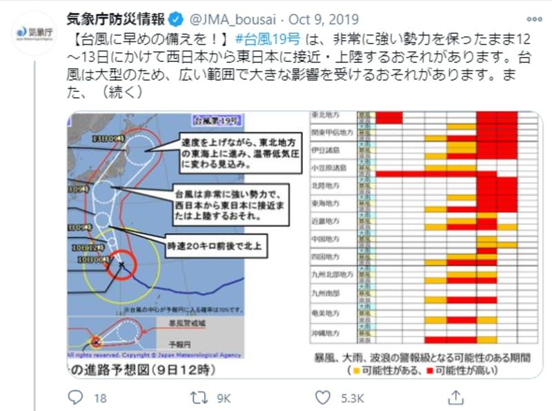 台風19号に関するTwitter投稿