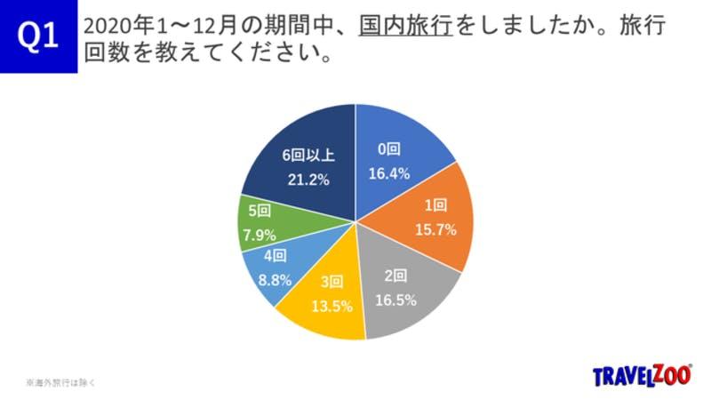 Travelzoo Japan Go To Campaign Survey 20210107 2020年1~12月の期間中の国内旅行回数