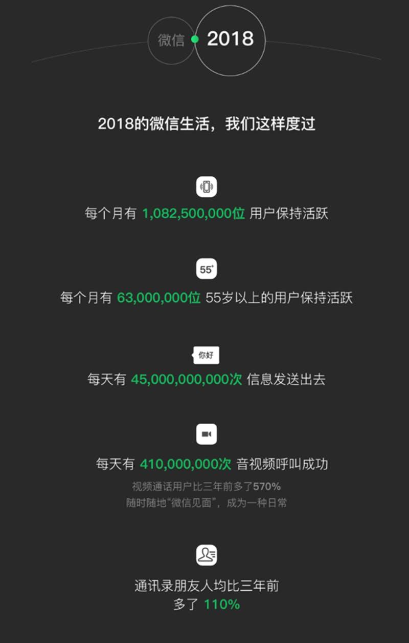 ▲2018年WeChatレポートの冒頭部分