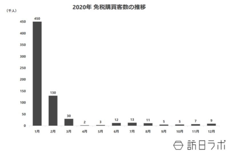 ▲2020年免税購買客数の推移:訪日ラボ作成