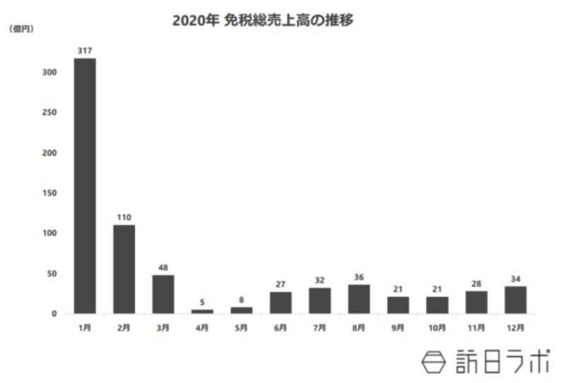 ▲2020年免税総売上高の推移:訪日ラボ作成