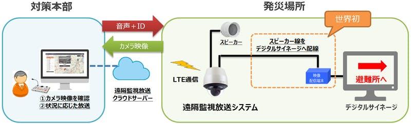放送設備とデジタルサイネージを連携させたシステム