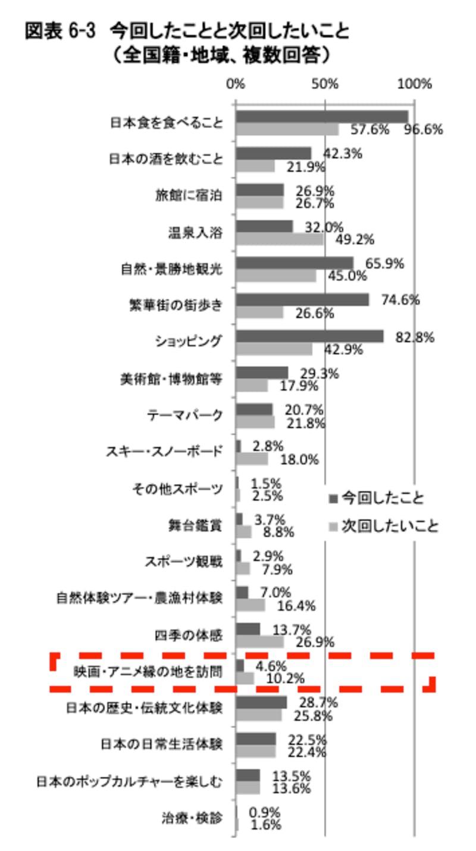 ▲今回したことと次回したいこと(全国籍・地域、複数回答):観光庁「訪日外国人消費動向調査 2019年年次報告書」