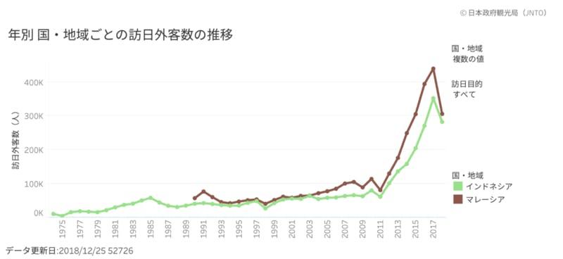 ▲グラフ① マレーシア・インドネシアの訪日数推移