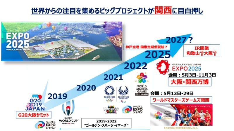 ▲ワールドマスターズゲームズ関西、大阪・関西万博をはじめ、関西は今後世界の注目を集めるイベントが多数控えている