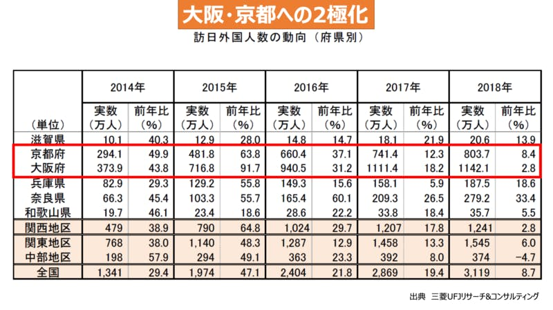 大阪・京都への二極化の状況。この2つのエリアへの訪問者数が、他の関西エリアの訪問者数と比較して圧倒的に多いことがわかる。(出典:三菱UFJリサーチ&コンサルティング)