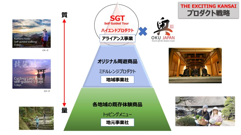 ▲「THE EXCITING KANSAI」のプロダクト戦略