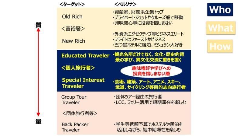 旅行客の客層のイメージ