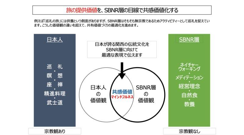 日本人が持つ宗教観を、SBNR層を意識した形で発信することが肝要