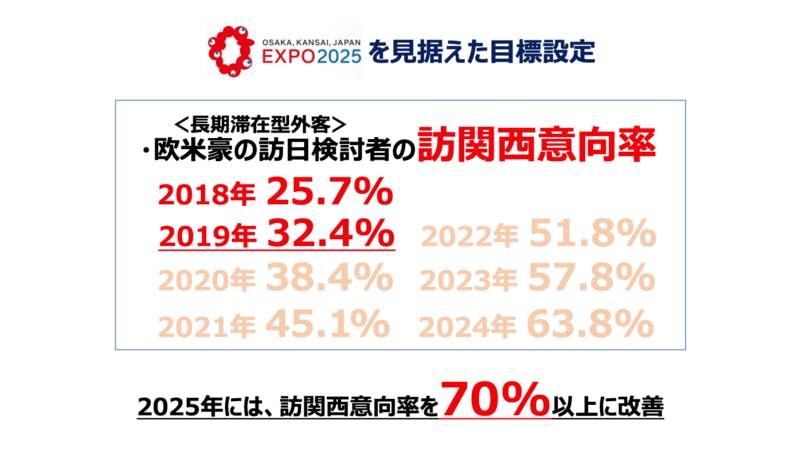 関西観光本部のデジタルマーケティング室では「訪関西意向率」をKPIに掲げ、2025年には70%以上に改善させることを目指す