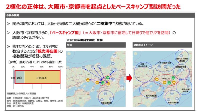 ▲二極化の正体は大阪・京都を「ベースキャンプ」とした、日帰りの他エリアへの移動によるもの。:2018年度自主調査 抜粋