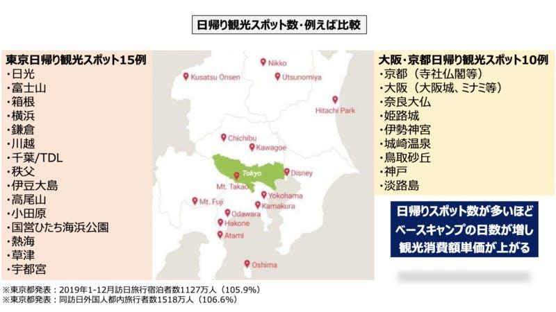東京と関西の日帰りスポットの数の差が、観光消費額単価に影響する