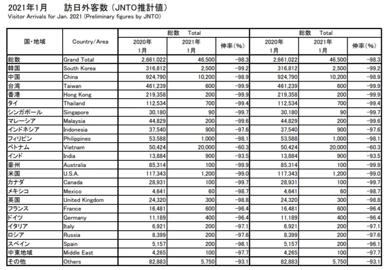▲2021年1月訪日外客数 :日本政府観光局(JNTO(JNTO推計値)