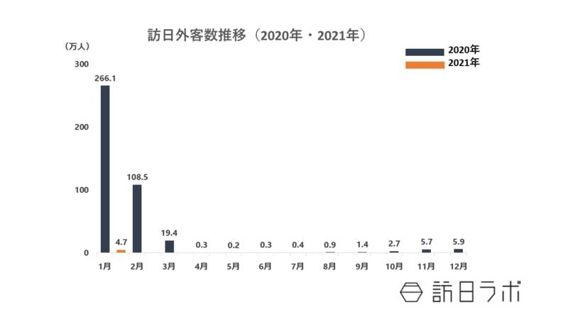 ▲訪日外客数の推移:訪日ラボ編集部作成