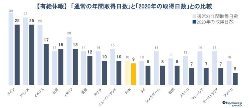 世界16地域 有給休暇・国際比較調査 2020