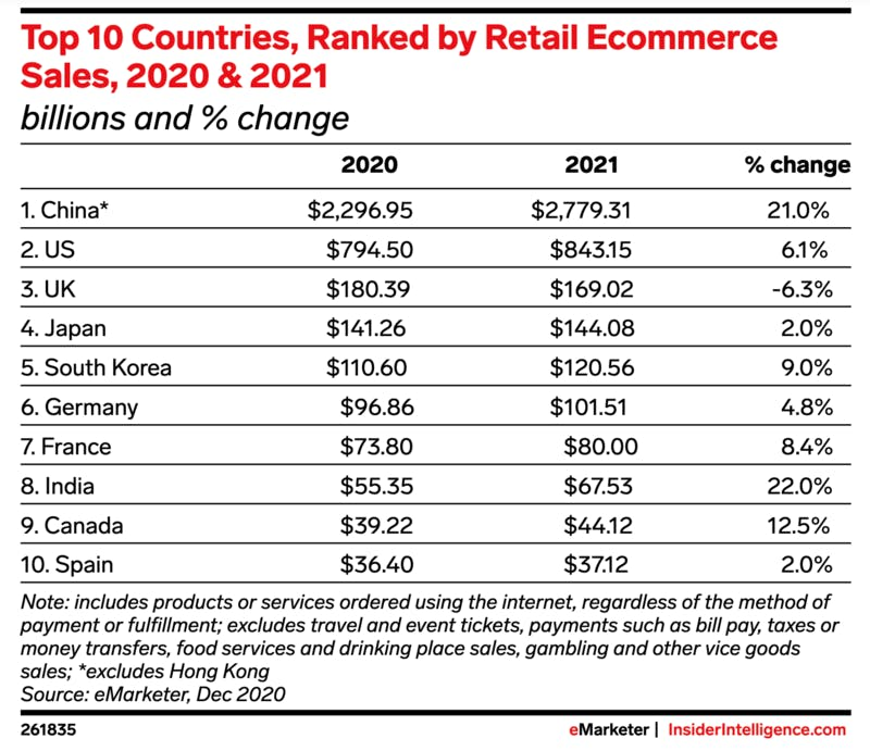 ▲[Top 10 Countries, Ranked by Retail Ecommerce Sales, 2020 & 2021(2020年と2021年、小売ec売上上位10か国)]:eMarketer