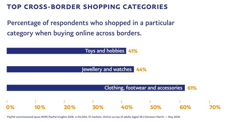 ▲[アメリカの越境ECユーザーが購入した商品カテゴリトップ3]:PayPal「2020 PayPal Borderless Commerce Report」