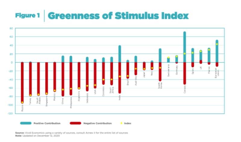 ▲世界の経済刺激策におけるグリーン度(環境重視)調査:Vivid Economics Greennessof StimulusIndex
