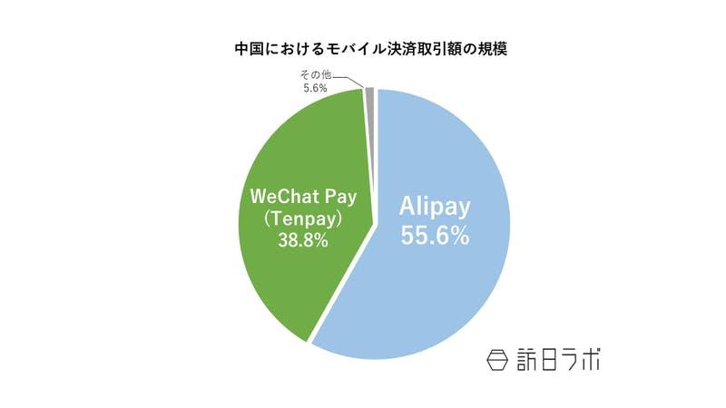 ▲中国におけるモバイル決済取引額の規模:アイリサーチ「中国第三方支付市场数据发布报告2020Q2」より作成