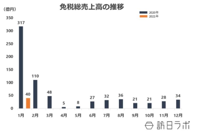 ▲免税総売上高の推移:訪日ラボ作成