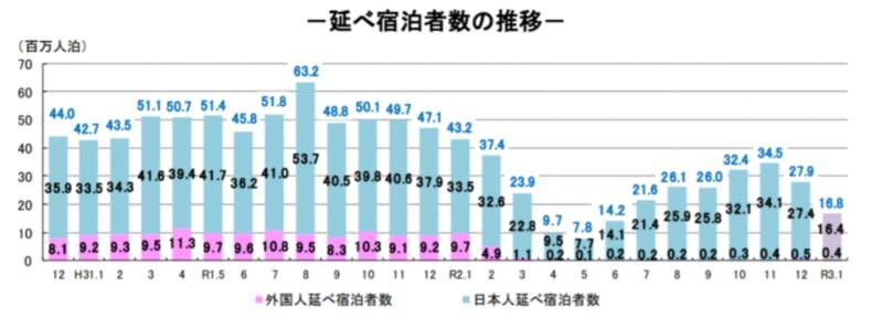 ▲延べ宿泊者数推移:観光庁宿泊旅行統計調査