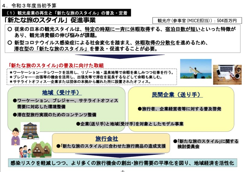 「新たな旅のスタイル」促進事業の詳細:「国内外の観光客を惹きつける滞在コンテンツの造成」の概要:令和3年度観光庁関係予算概要