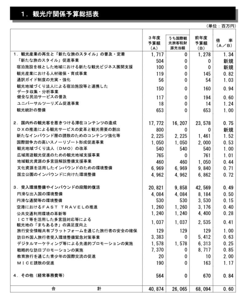 観光庁関係予算総括表:令和3年度観光庁関係予算概要